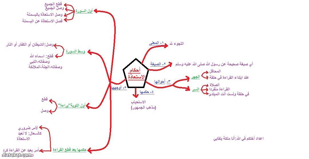 خرائط ذهنية لمبادئ علم التجويد والاستعاذة والبسملة الفائزة بالمركز الثاني منتدى فتكات Muslim Book Quran Verses Tajweed Quran