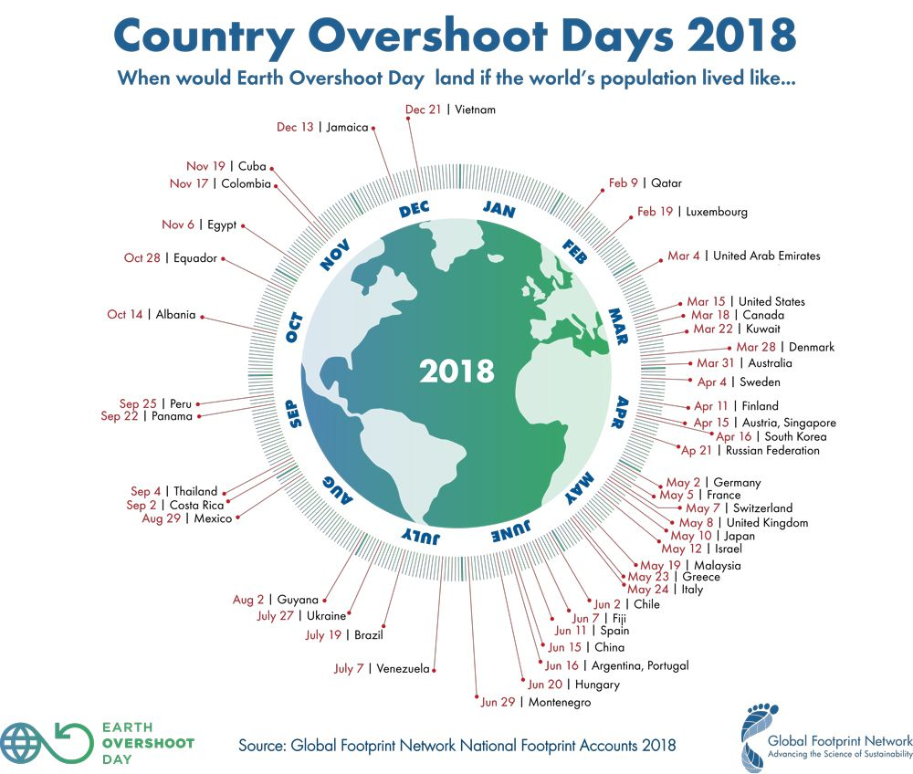 Country Overshoot Days 2018 Global Footprint Network National Footprint Accounts 2018 Earth Overshoot Day Overshoot Day Earth