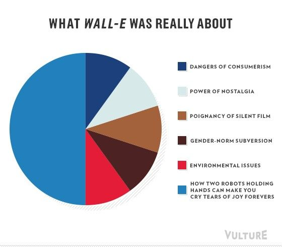 WallE Pie Chart  Tv  Moviesss    Pie Charts And