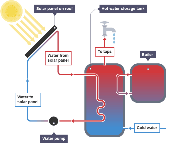 Bbc bitesize gcse physics renewable energy revision 5 learn about renewable energy sources such as wind water geothermal and solar power with bbc bitesize gcse physics ccuart Image collections