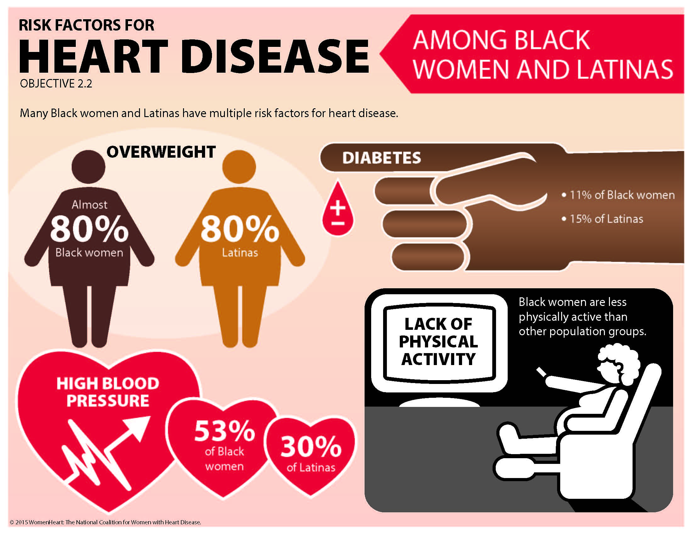 Heart Disease Risk Factors in Women