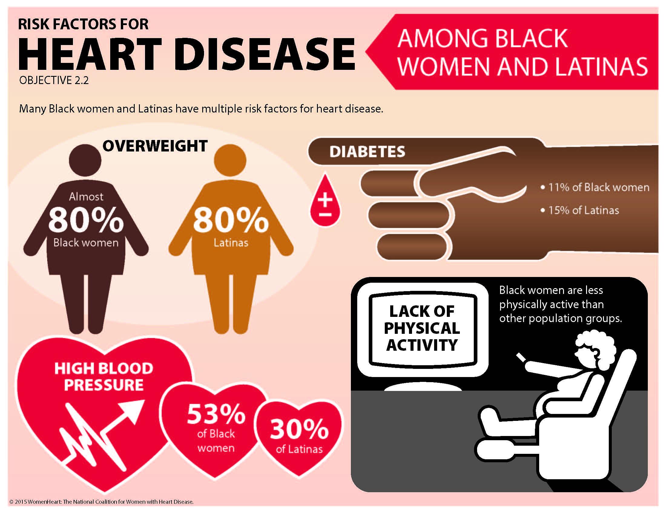 Heart disease risk factors in women of color. Heart