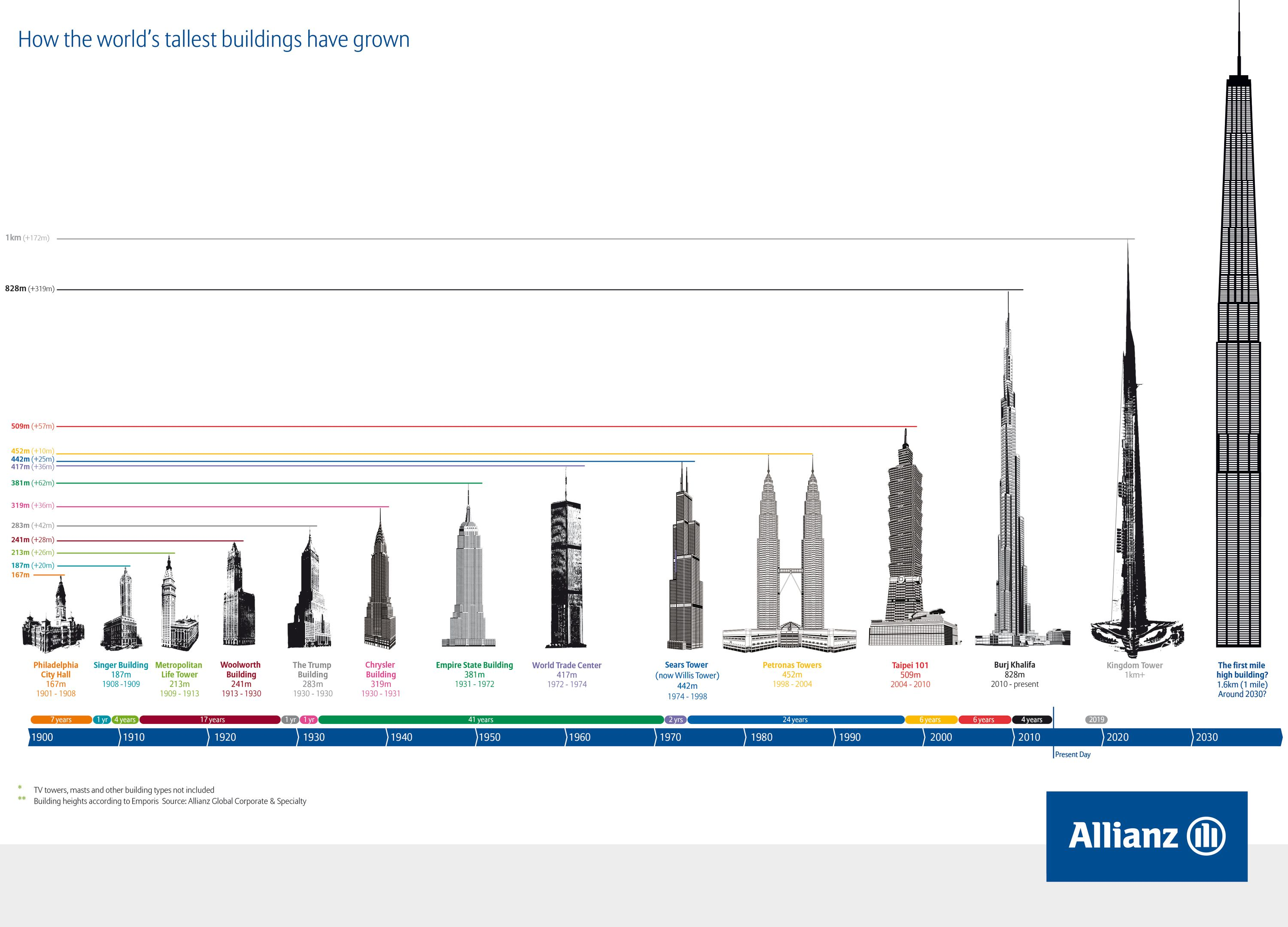 How-the-world-tallest-buildings-have-grown.jpg (3000×2159 ...