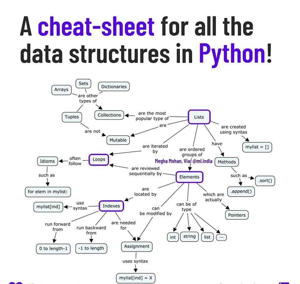 A Cheat Sheet For All The Data Structures In Python Learn Computer Coding Data Science Learning Basic Computer Programming