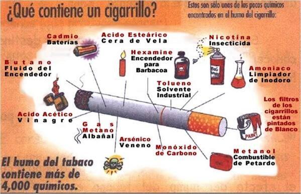 MUNDO MEDICO (drcarlosrepetto) en Twitter Qué contiene un cigarrillo????