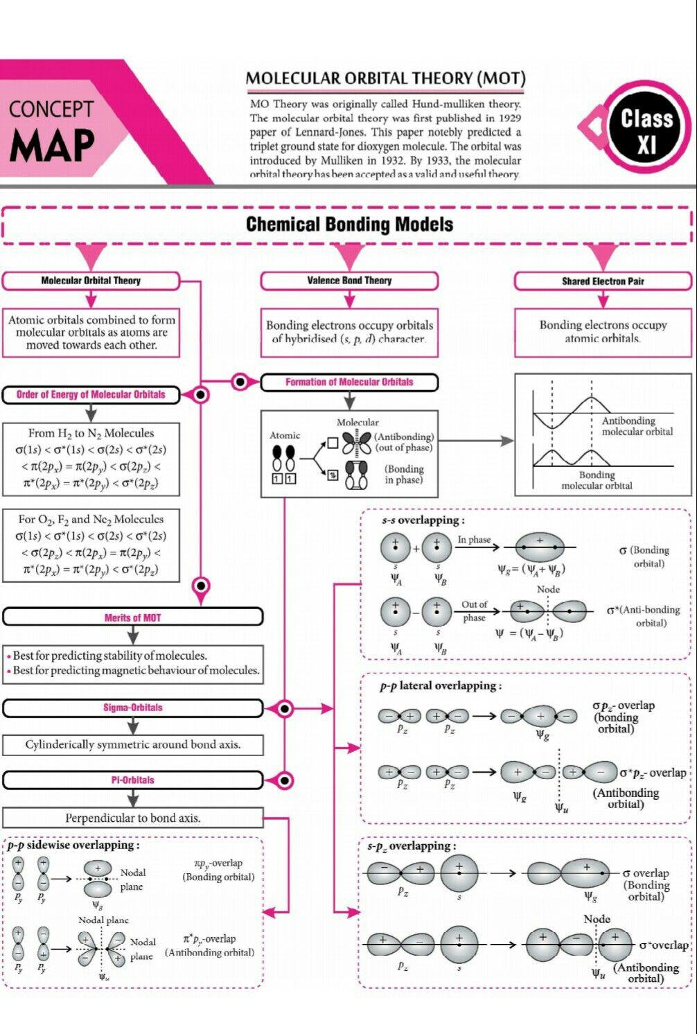 Understanding Molecular Orbital Theory Manual Guide