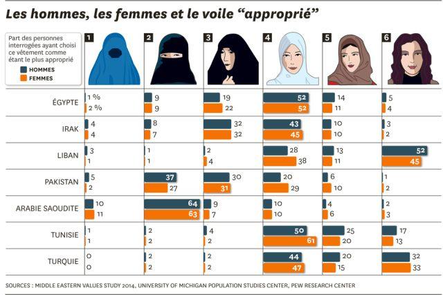 Sondage Sur Le Port Du Voile Dans Les Pays Arabes Ap French Education And Literacy Infographic