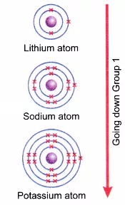 Physical And Chemical Properties Of Group 1 Elements A Plus Topper Https Www Aplustopper Com Ph Chemical Property Physical And Chemical Properties Physics