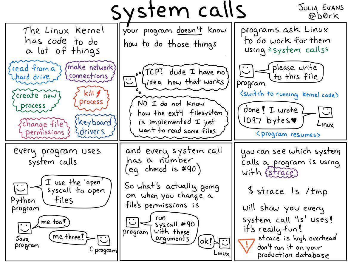 Julia Evans On Linux Kernel Linux Evan