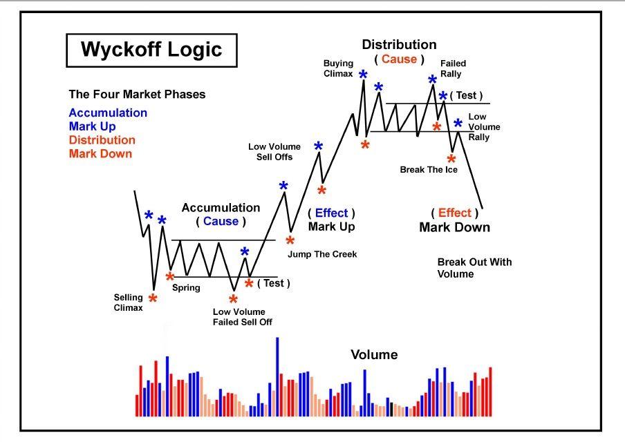 155261766 Wyckoff Logic Landscape Pdf Trading Charts Stock