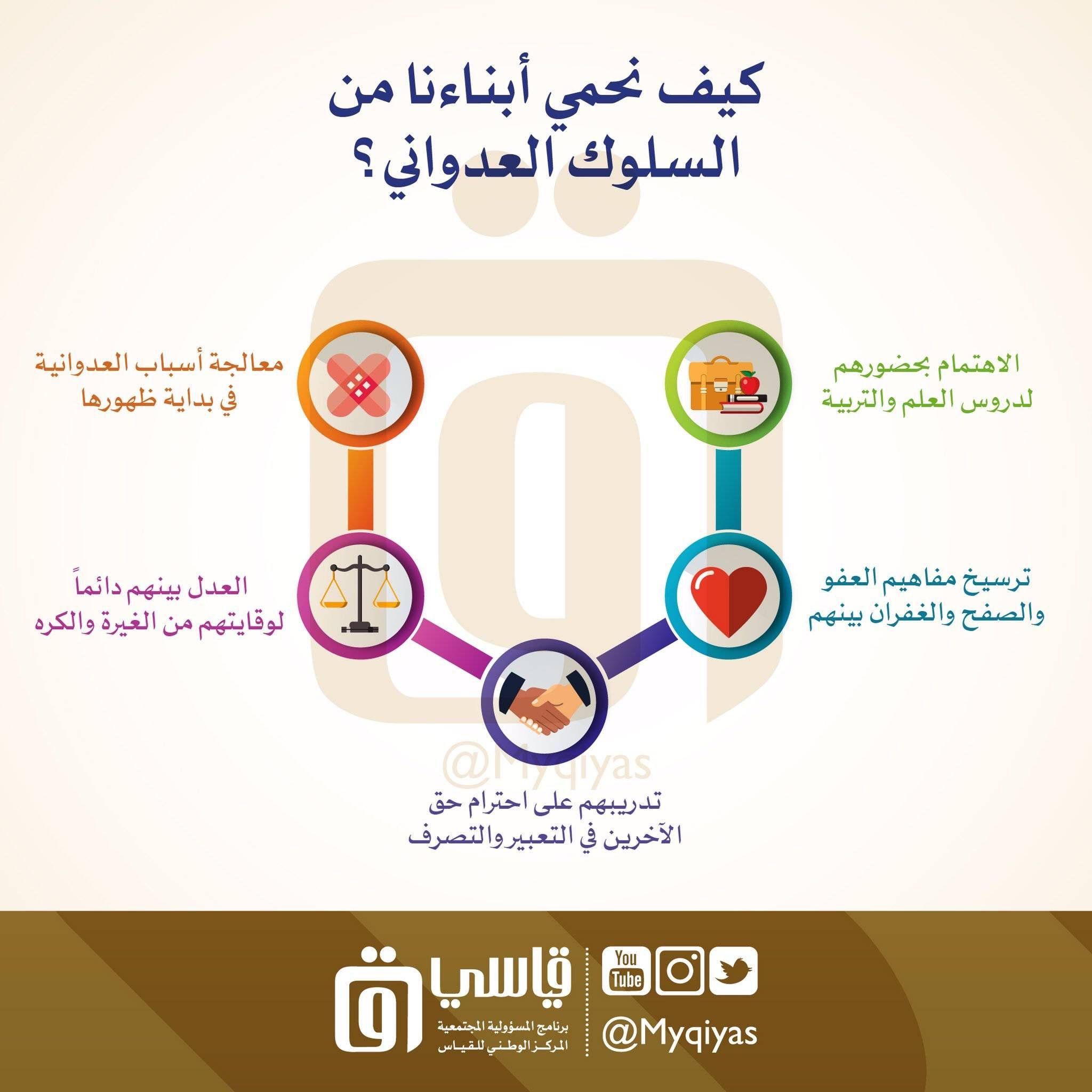Pin By Hazem Musa On تطوير الذات Islamic Kids Activities Kids Education Islam For Kids