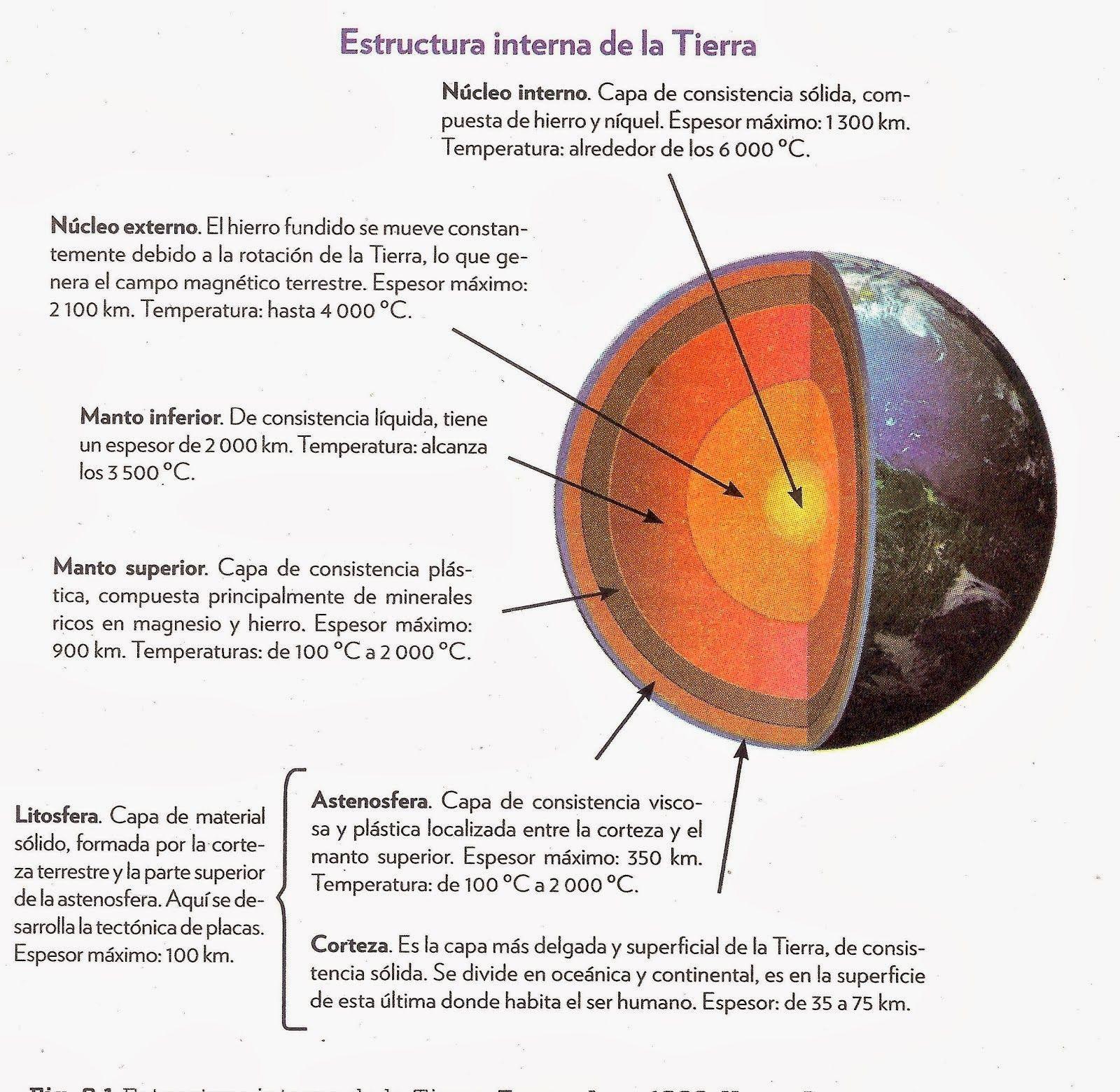 Estructura Interna De La Tierra Capas De La Tierra