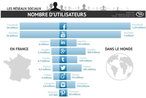 nombre d'utilisateurs des réseaux sociaux en France #socialMedia #médiaSociaux