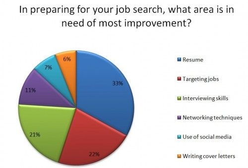 Are You Really Prepared For Job Search Job Search Interview