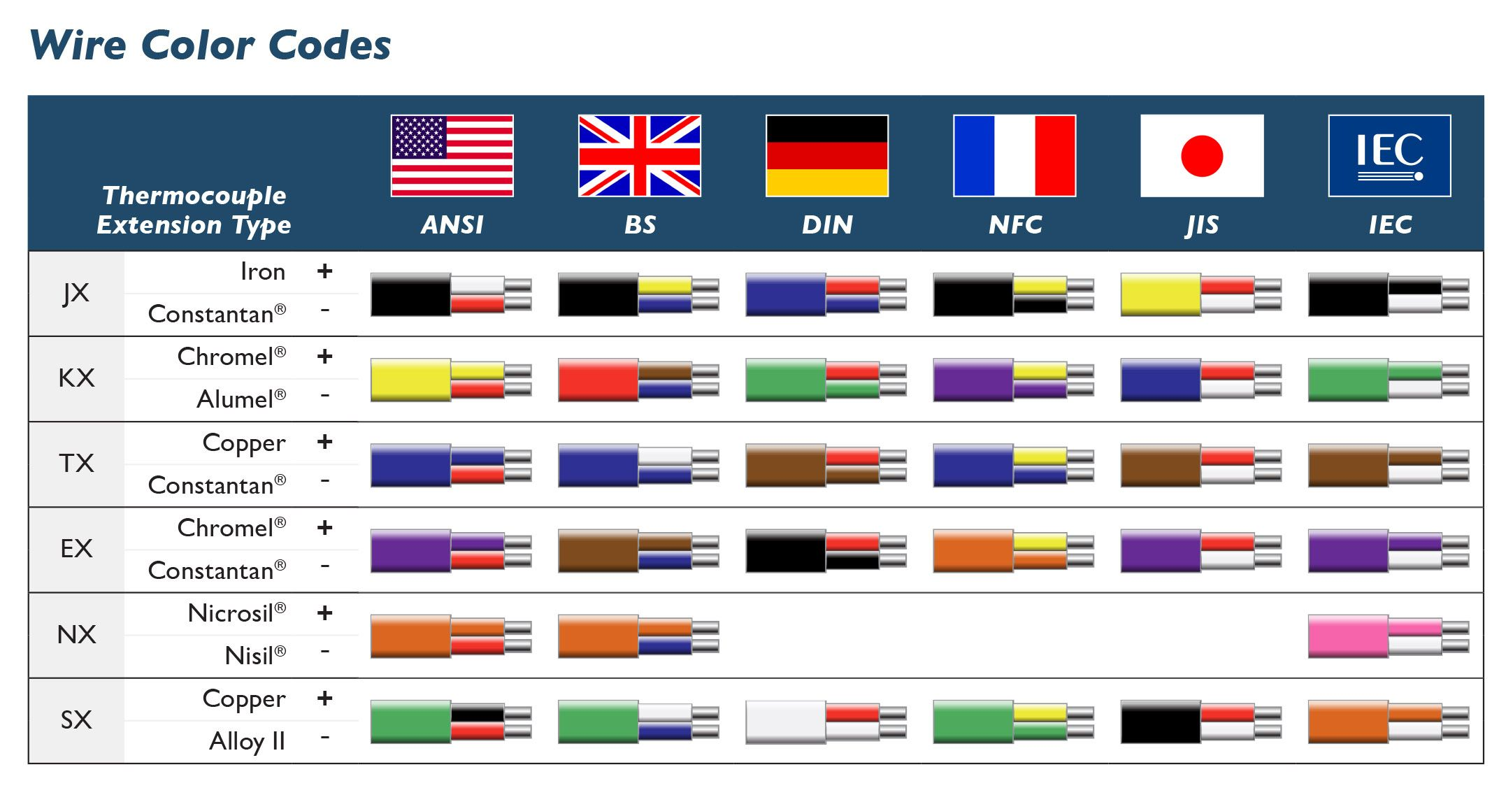 American Wiring Color Code Wiring Diagram Yer Wiring Color Code Chart Homes American Electrical Wiring Colors Electrical Wiring Colours Color Coding Ac Wiring