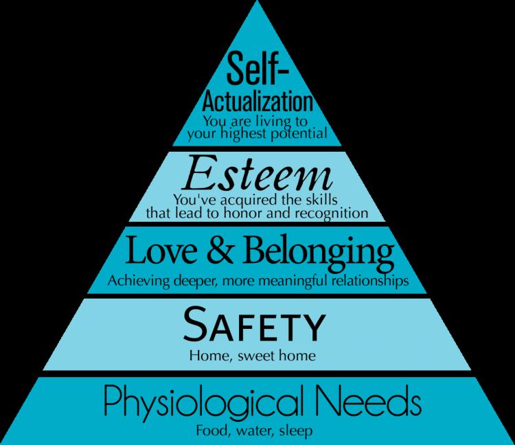 Psychology Maslow Triangle