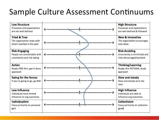Sample Culture Assessment ConNuums  Marketing  Social