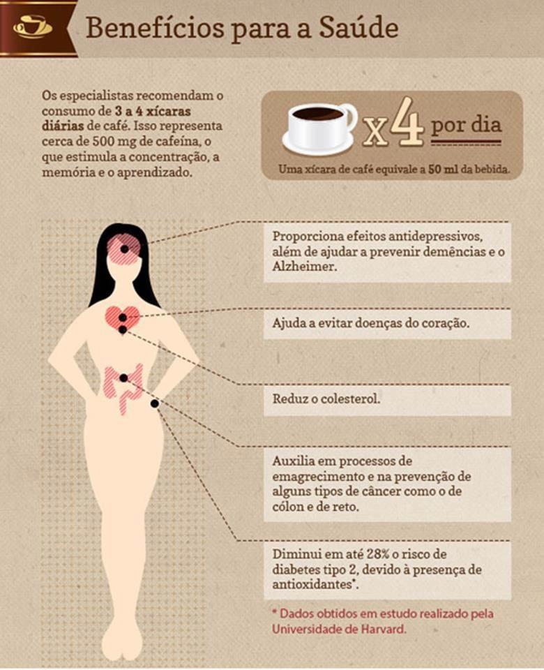 Benefícios do Café.