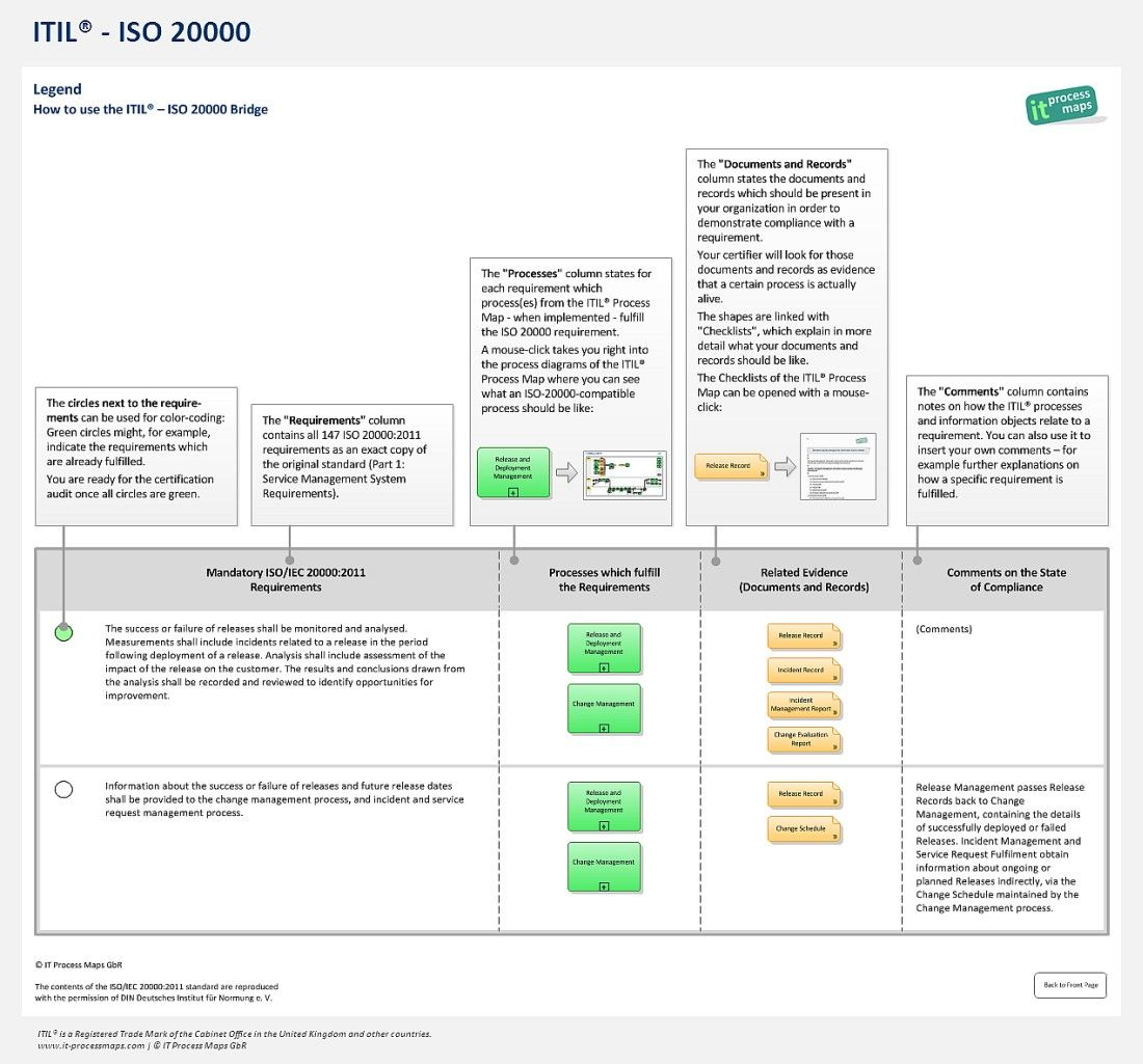 The Itil  Iso  Bridge Iso  Templates Detailed Itil
