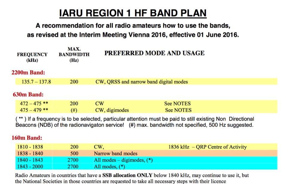 Iaru Region 1 Hf Band Plan How To Plan Band Region