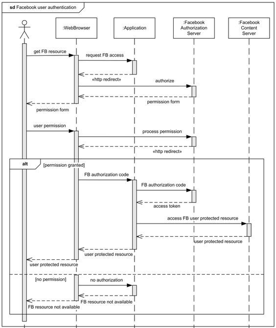 Sequence diagram for online shopping system ituml pinterest sequence diagram for online shopping system ituml pinterest sequence diagram and diagram ccuart Choice Image