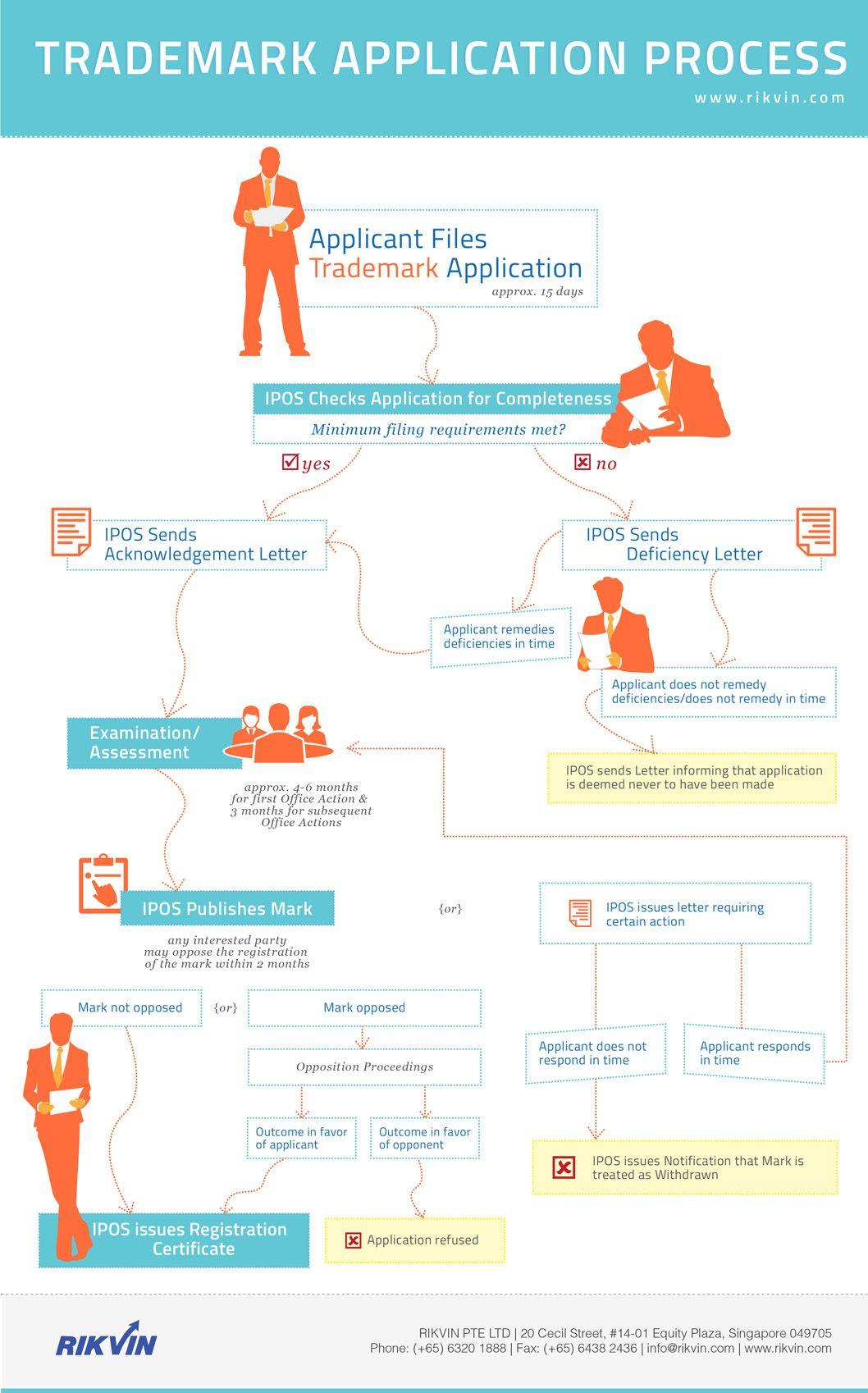 The Following Infographic Outlines How Your Trademark Registration Application Is Processed By The In Singapore Business Business Infographic Company Secretary