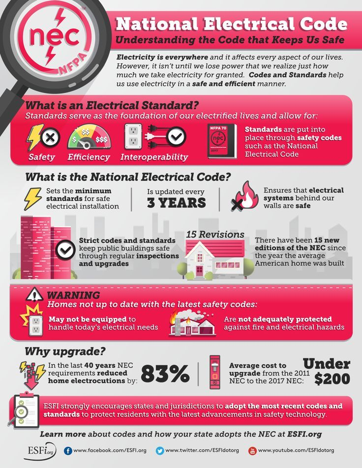 National Electrical Code Understanding the Code that