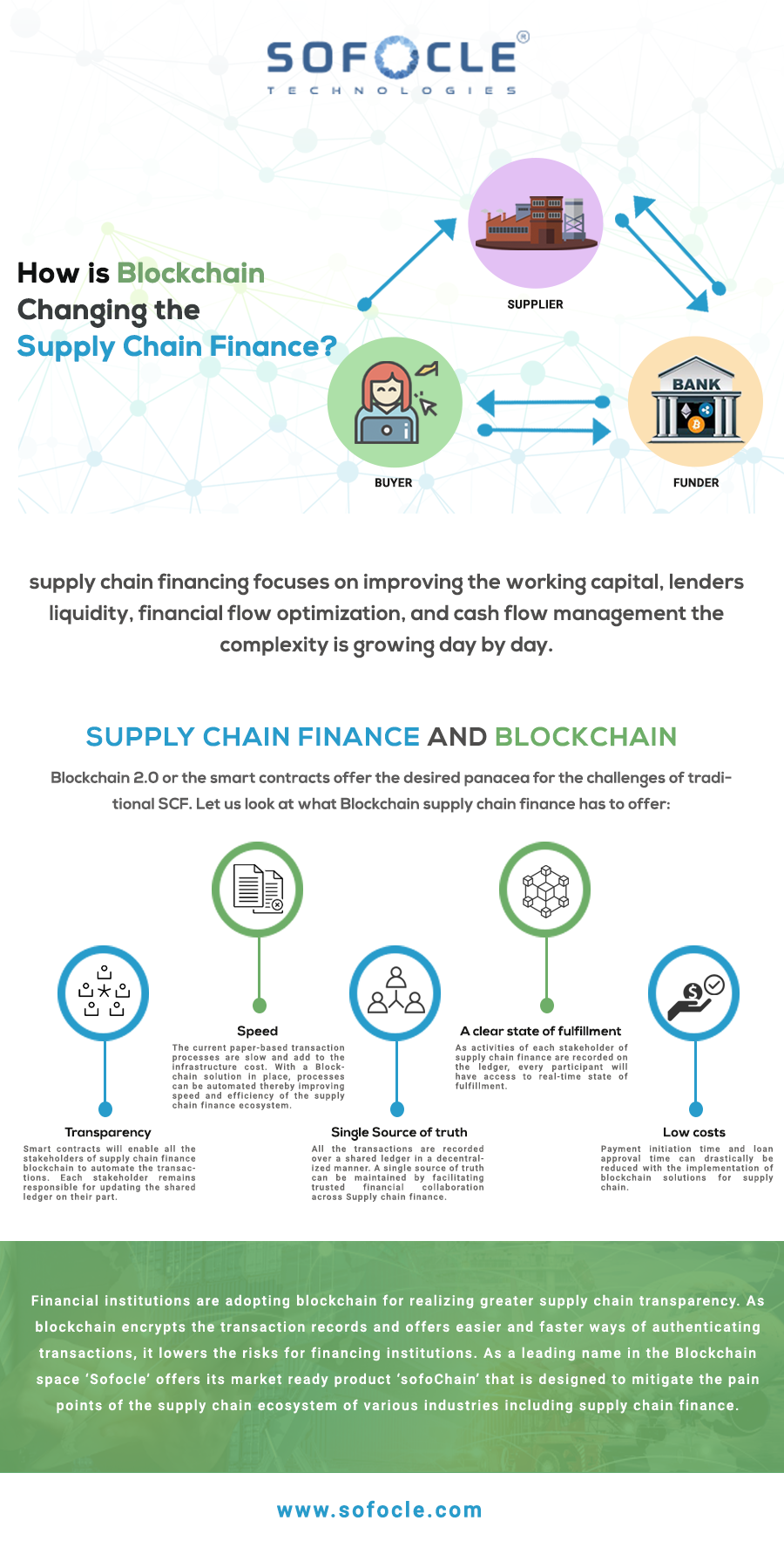 Blockchain for Supply Chain Finance helps in reducing the