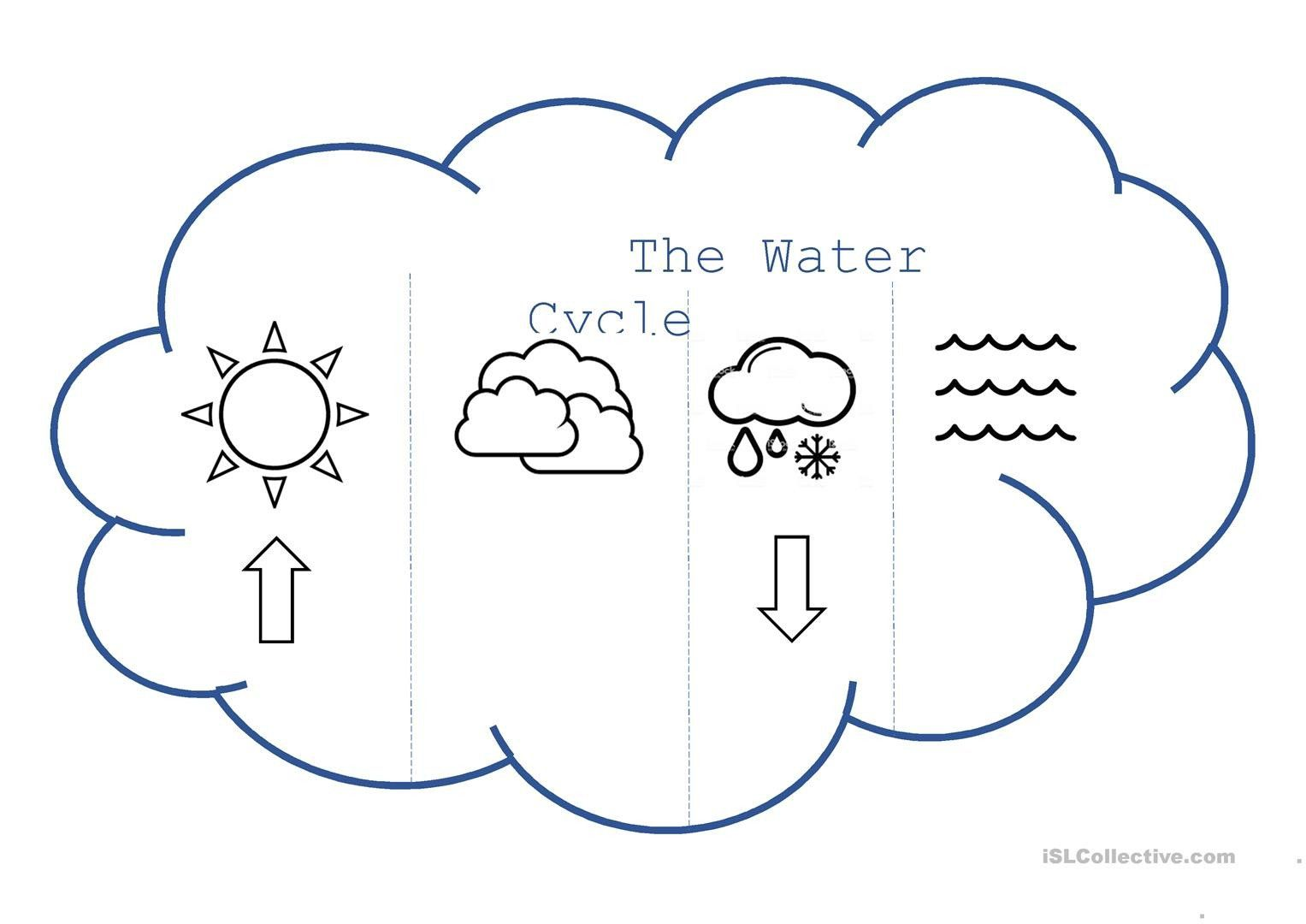 The Water Cycle Worksheet Water Cycle Flip Book English