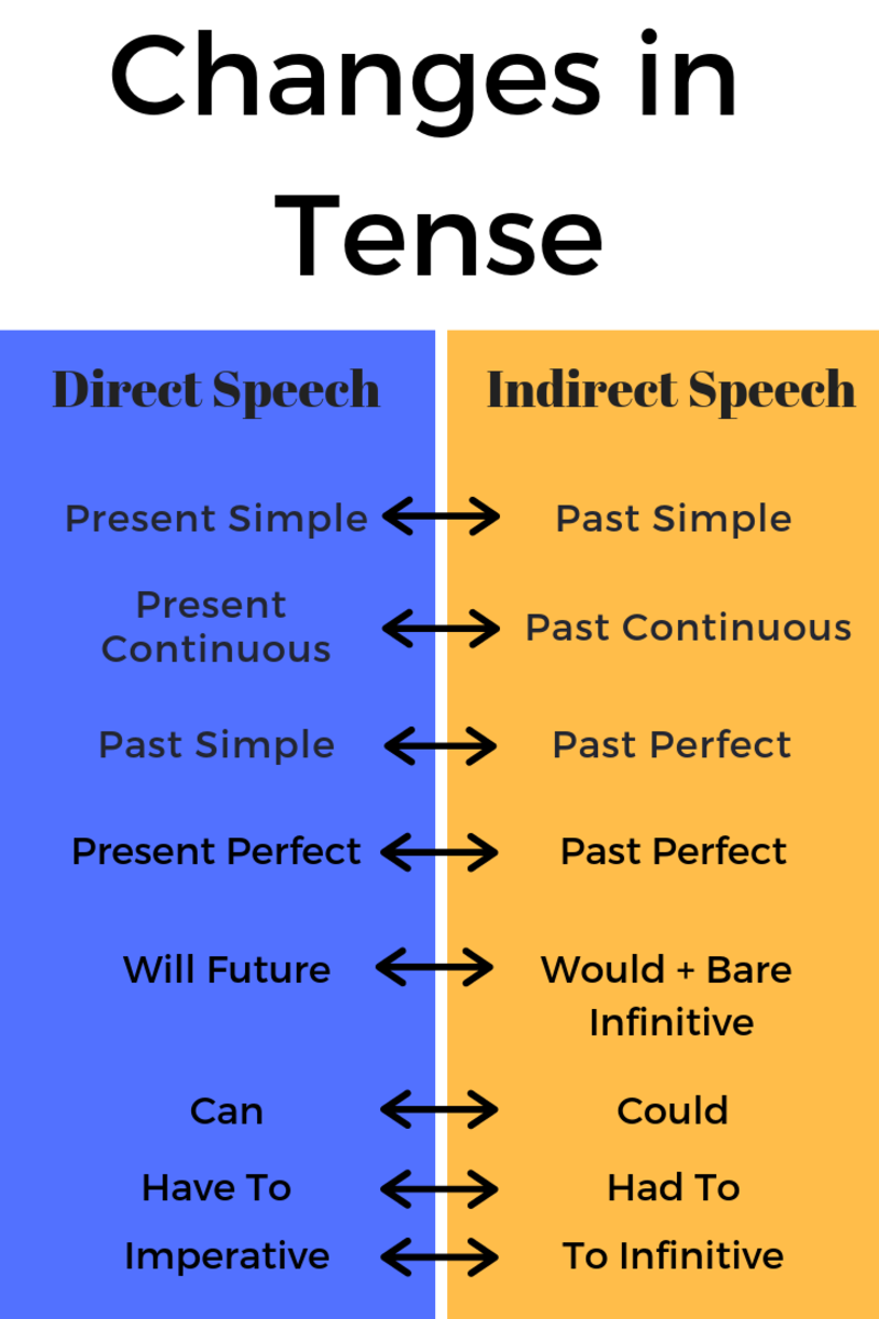 Direct And Indirect Speech With Examples And Explanations Direct And Indirect Speech Indirect Speech Speech