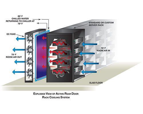Server Rack Cooling Systems Server Rack Heating Systems Locker Storage