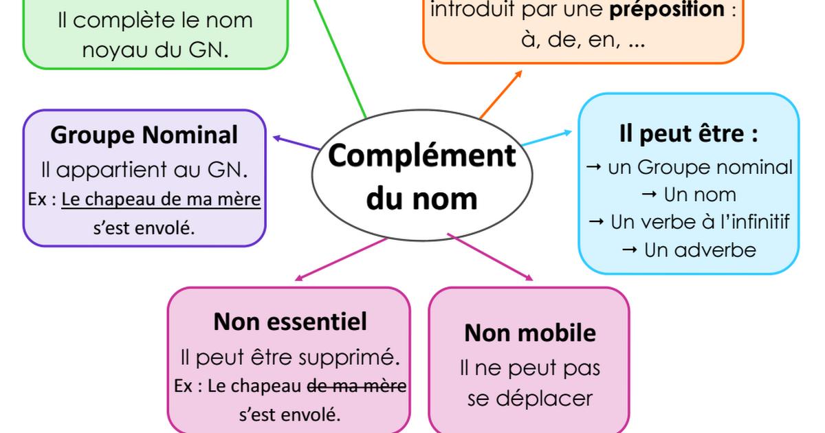 Cartes mentales GRAMMAIRE.pdf   Carte mentale, Apprendre ...