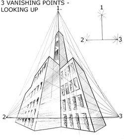 Perspective Drawing Principles Punto De Fuga Perspectiva Dibujo Perspectiva