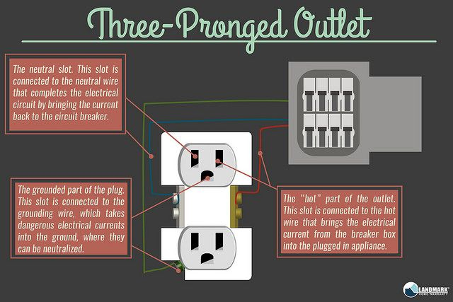 How does an electrical outlet work? This three-pronged diagram ...
