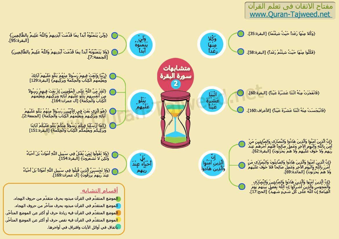متشابهات سورة البقرة تجويد القرآن الكريم Quran Book Islamic Teachings Quran Karim