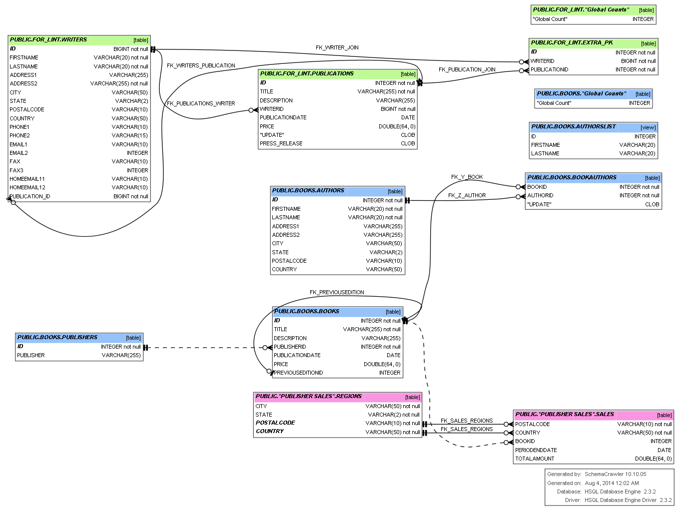 46 Simple Database Diagram Tool Ideas