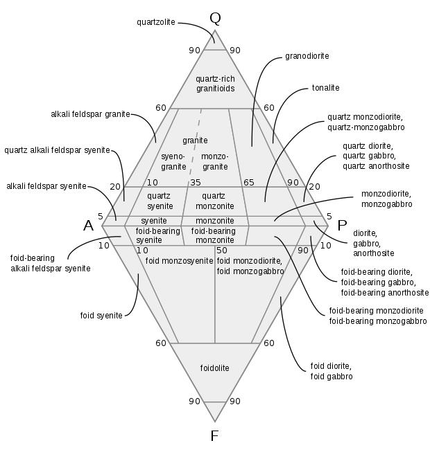 Qapf Diagram Plutonic 05 Granite Wikipedia Igneous Rock Geology Igneous