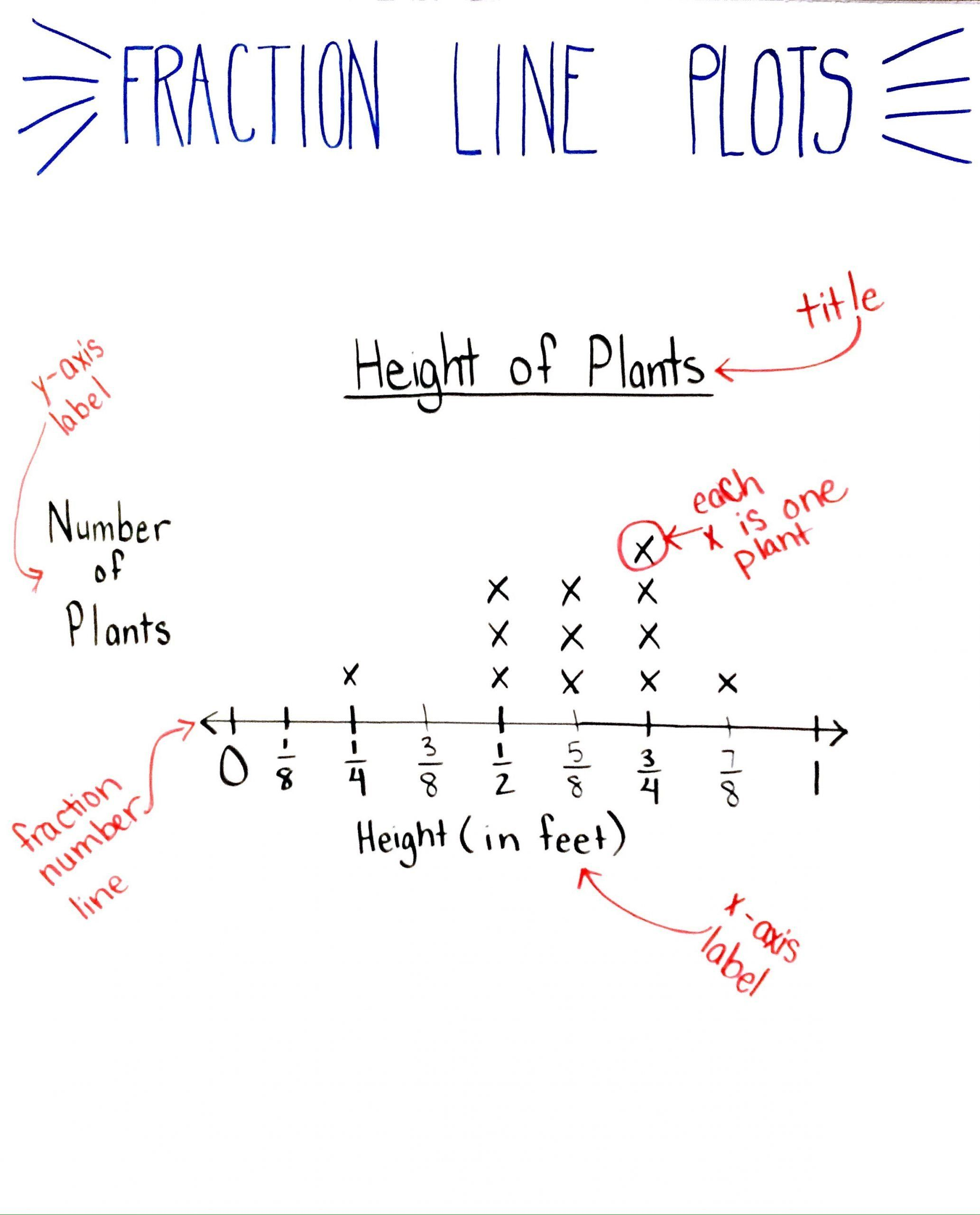Line Plots Worksheets 4th Grade 5 Things You Need To Know
