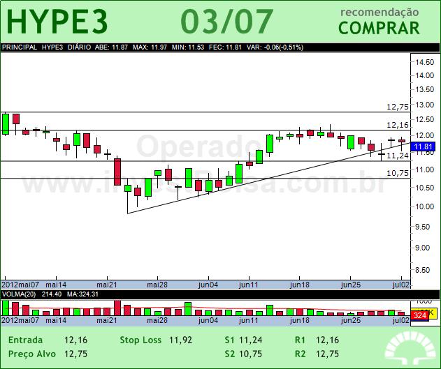HYPERMARCAS - HYPE3 - 03/07/2012 #HYPE3 #analises #bovespa