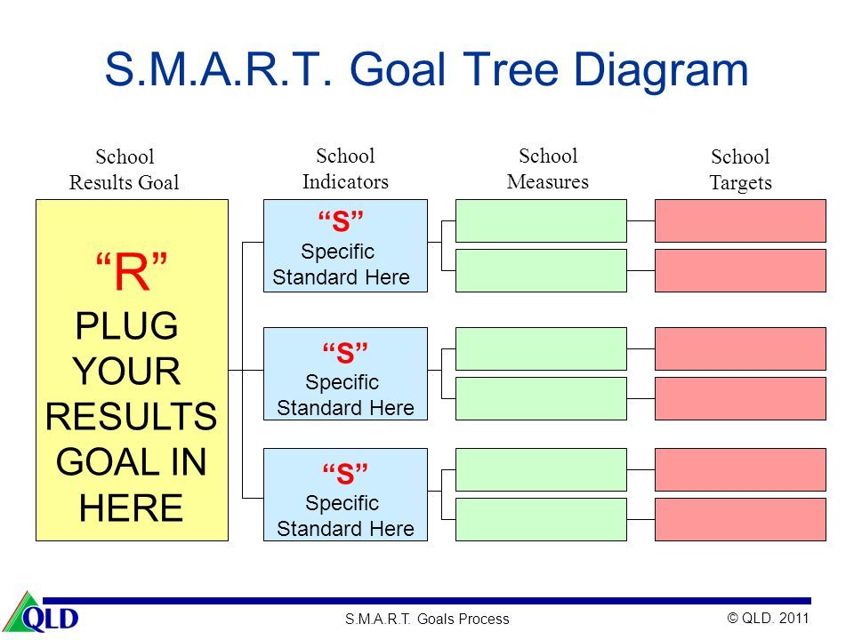 Tree Diagram For Goals - DATA Wiring Diagrams •