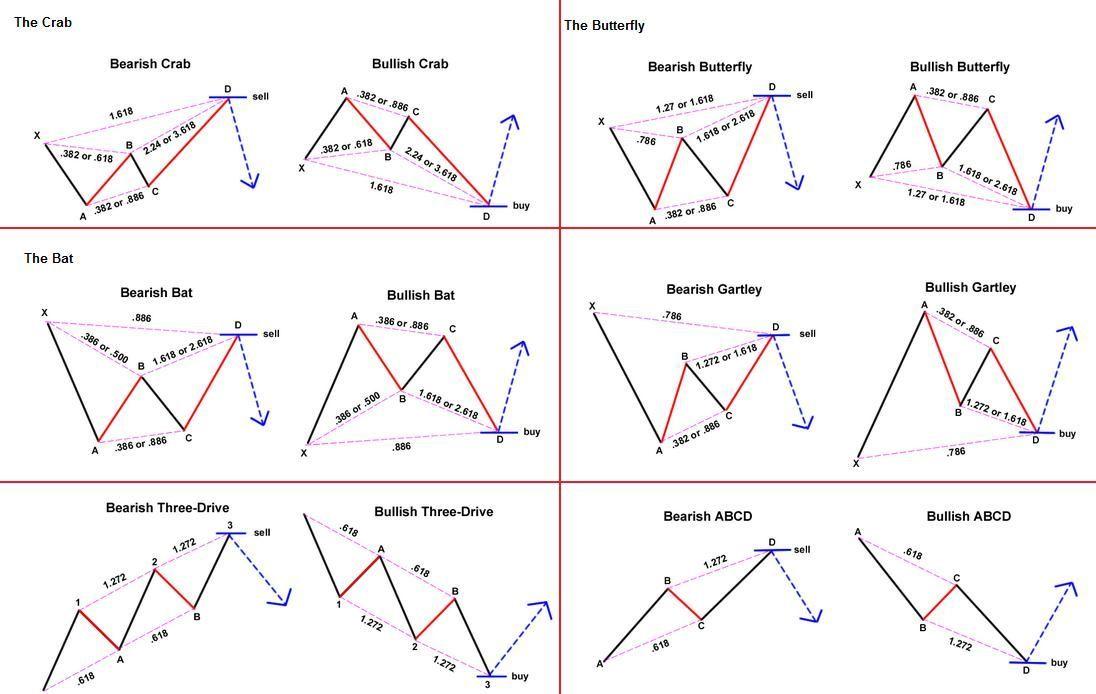 ผลการค นหาร ปภาพสำหร บ Harmonic Pattern