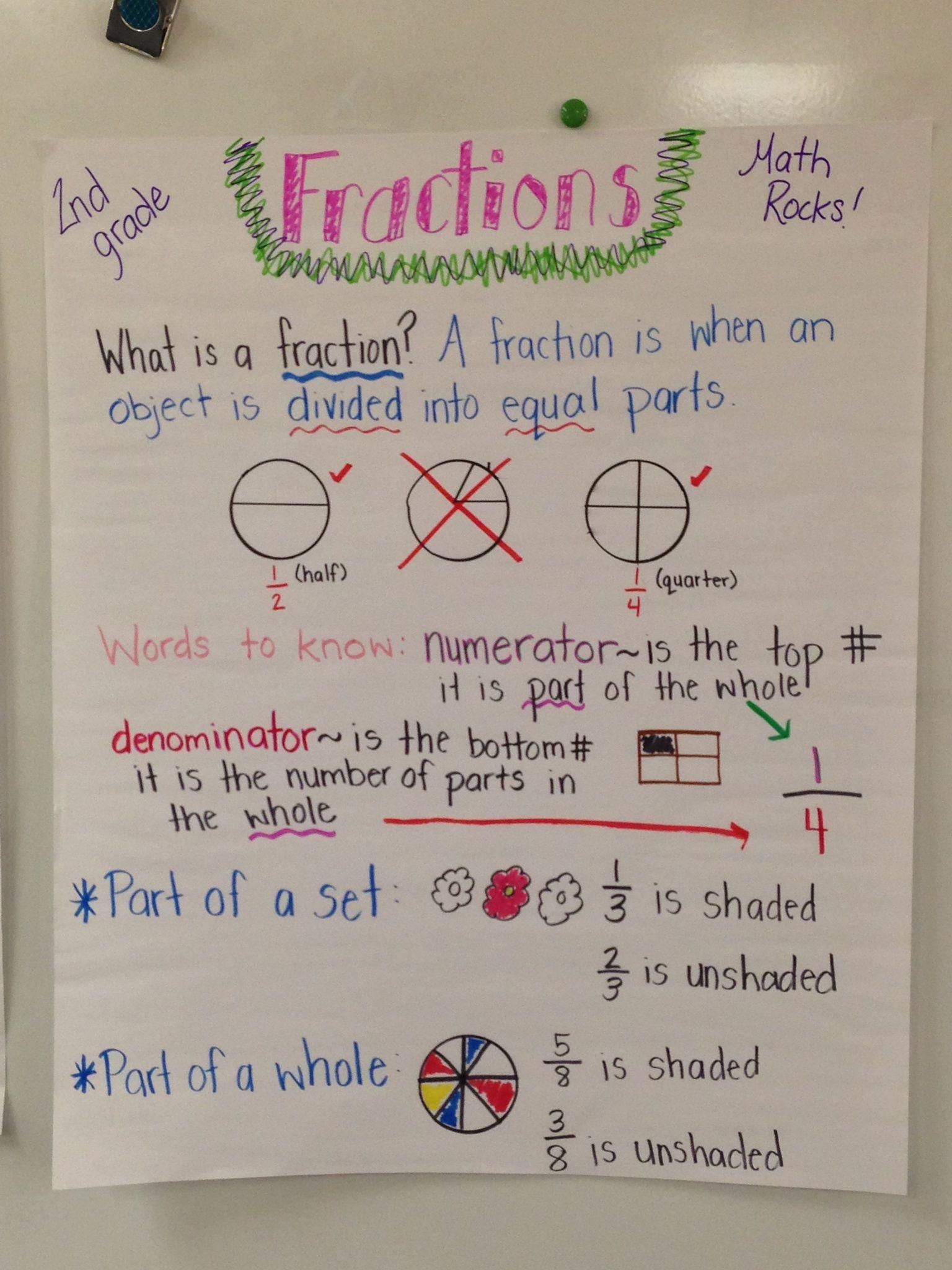 fractions anchor chart for beginning fractions! | A peek