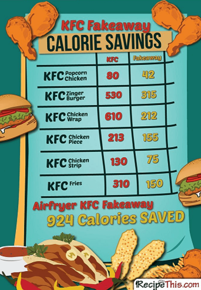 Airfryer Kfc How Many Calories Do You Save On A Kfc Healthy