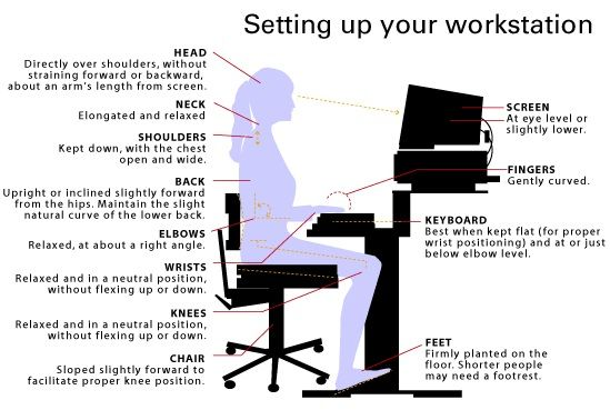 Ergonomics And The 90 Position Why How You Sit At A