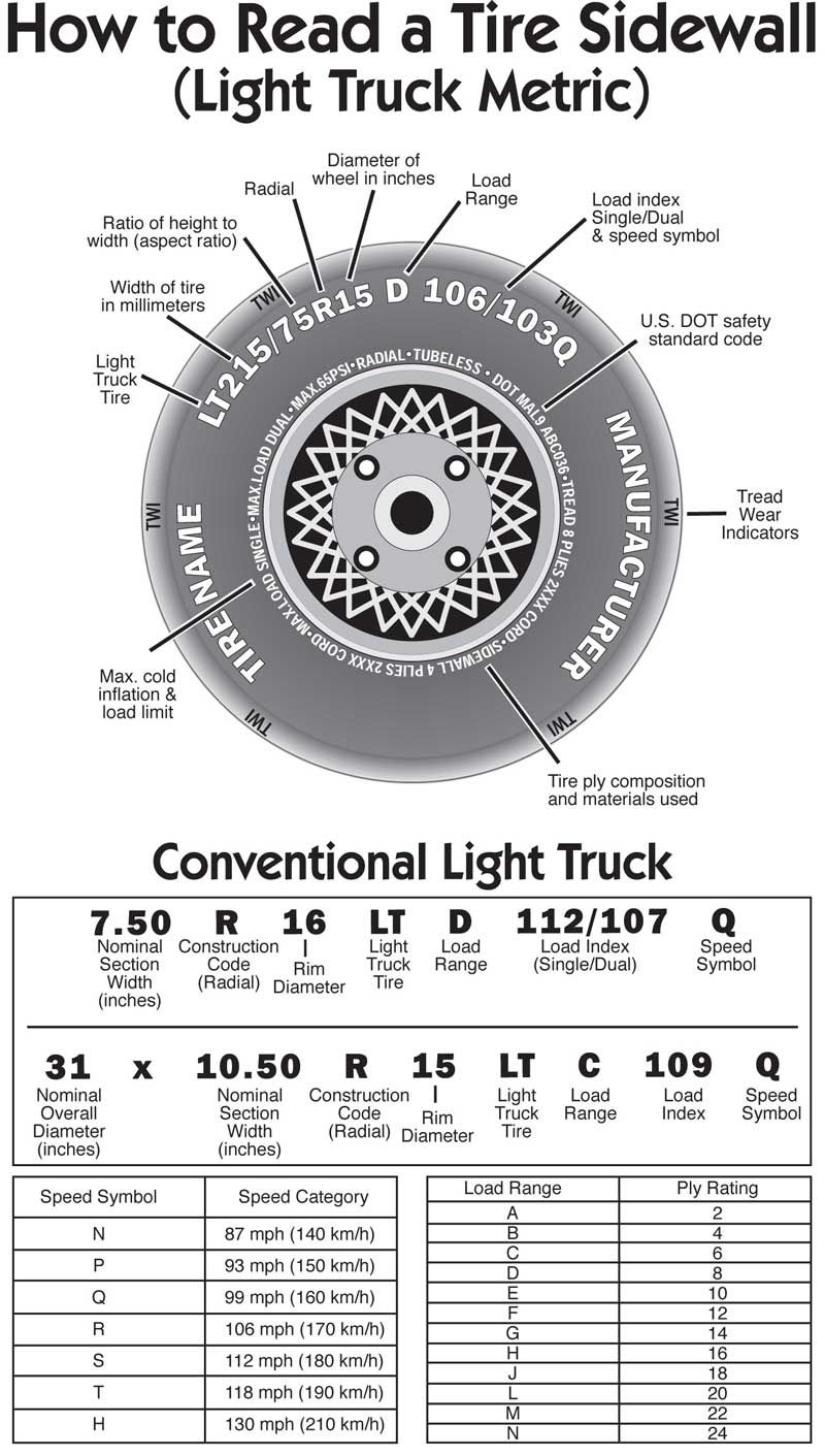 How To Read A Tire Sidewall Light Truck  Cars