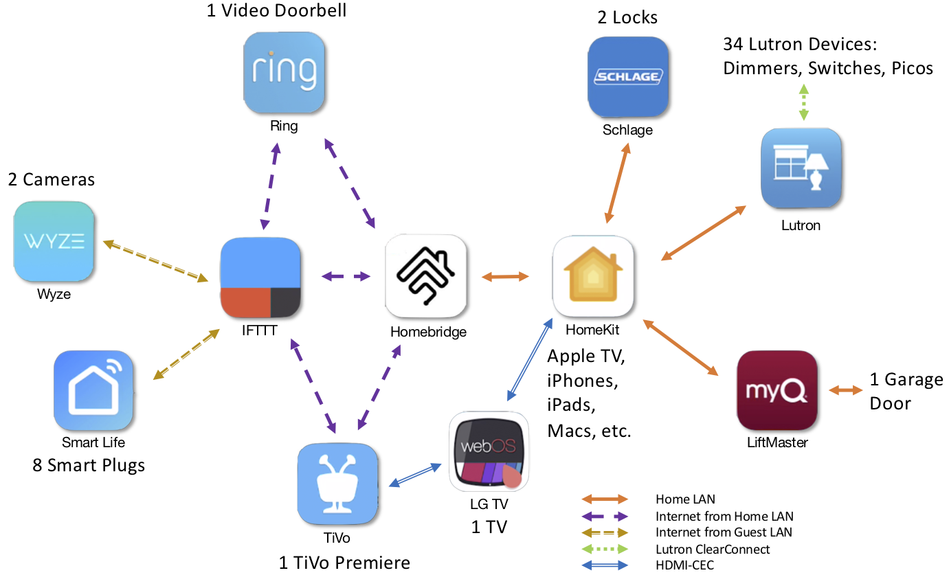 architecture diagram for HomeKit in my home Kit homes