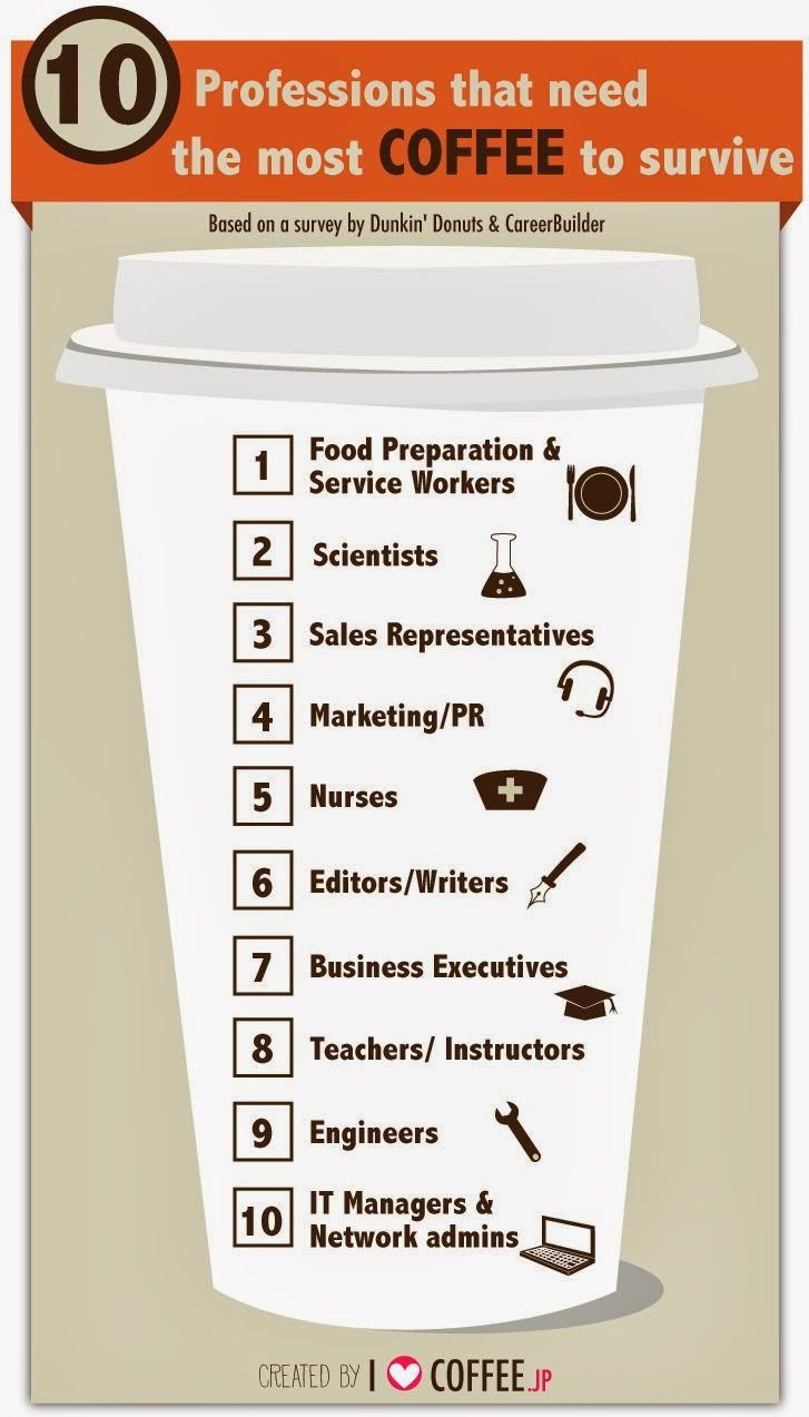 40++ What kind of coffee has the most caffeine at dunkin donuts ideas in 2021