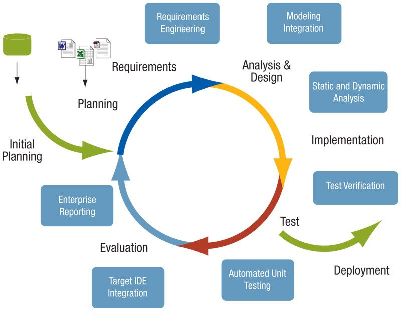 thesis implementation plan With a solid project plan and realistic goals, even the most complex implementation can realize success and return on investment in a reasonable amount of time.
