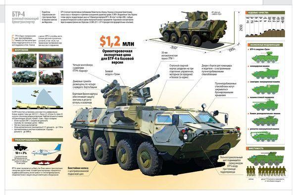 Resultado de imagen para BTR-4