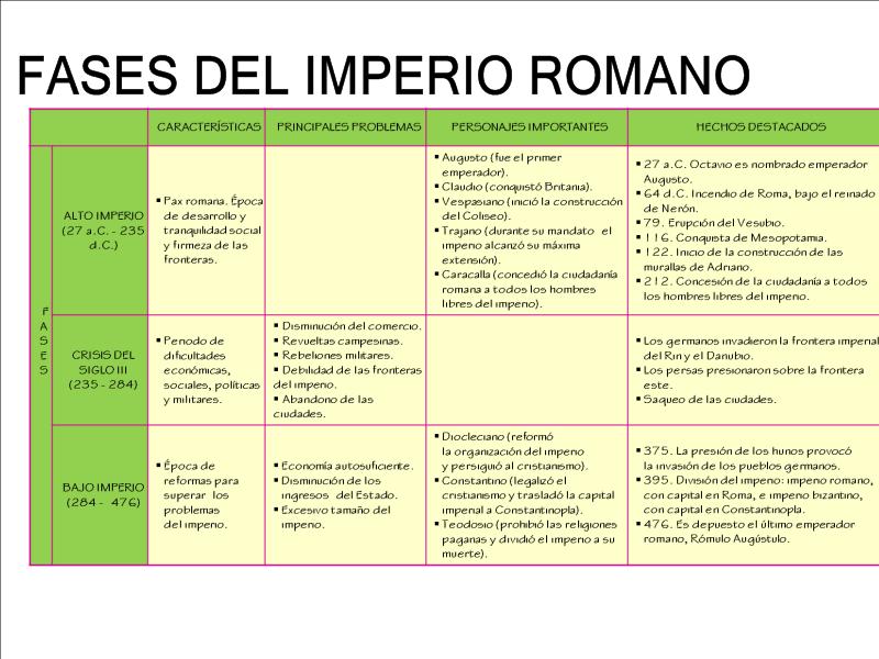 Repaso Ut8 Historia De Roma Historia De Roma Roma Enseñanza De La Historia
